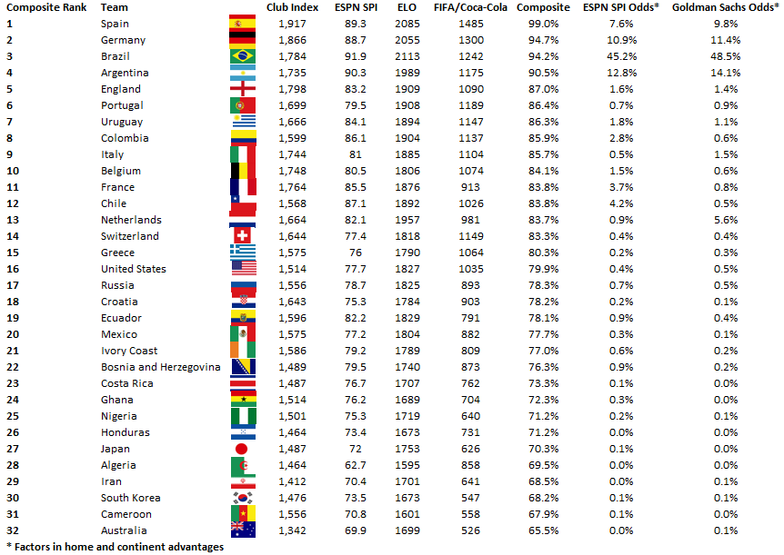 Image Result For Fifa World Rankings